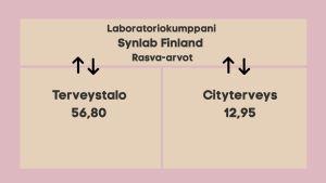 Laboratoriokokeiden hintavertailu