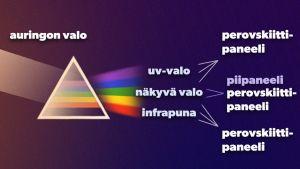 Grafiikka, jossa auringonvalo osuu prismaan. Prisma hajottaa auringonvalon valospektrin väreihin. Piipaneeli pystyy hyödyntämään tästä kirjosta vain keskimmäistä osuutta eli näkyvää valoa. Perovskiittipaneeli hyödyntää myös uv-valon ja infrapunan.