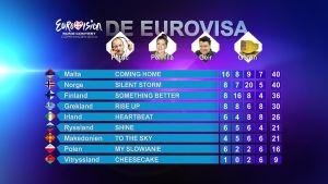 Slutresultatet i De Eurovisa del tre år 2014.