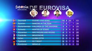 Slutresultatet i De Eurovisa del fyra år 2014.