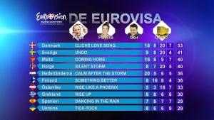 Slutresultatet i De Eurovisa år 2014.