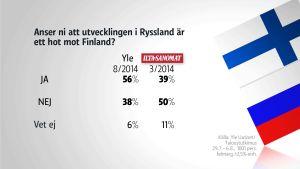 Gallup: Är Ryssland ett hot mot Finland?