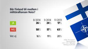 Gallup. Bör Finland bli medlem i Nato?