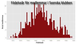 Födelseår för medlemmar i Svenska klubben