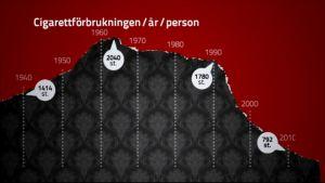 Cigarettförbrukning per år och person 1940-2010