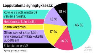 Marja Hintikka Live, jakso 7, kysely
