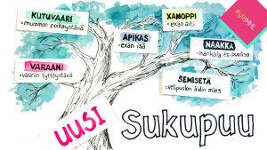 Käsin piirretty sukupuu, jossa uusia sanoja uusperheiden uusille sukulaisille.