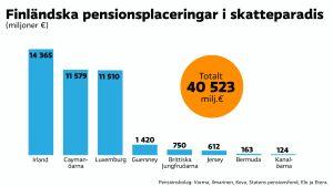 Finländska pensionsplaceringar i skatteparadis