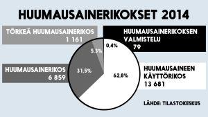 Tilasto vuoden 2014 huumausainerikoksista