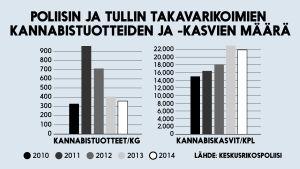 Tilasto poliisin takavarikoimien kannabistuotteiden ja -kasvien lukumääristä