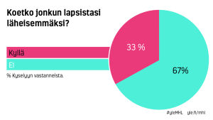 Infografiikka: koetko jonkun lapsistasi läheisimmäksi? Kyllä:33%, ei 67%.