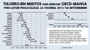 Tuloerojen muutos OECD-maissa -infografiikka