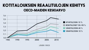 Kotitalouksien reaalitulojen kehitys OECD-maissa -infografiikka