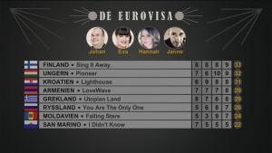 Resultatet i det första avsnittet av De Eurovisa 2016.
