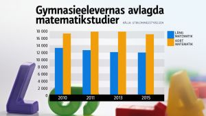 Statistik över matematikstudier.