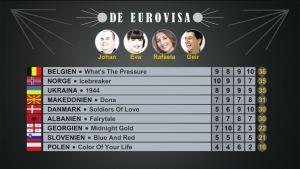 Resultatet i det fjärde avsnittet av De Eurovisa 2016.