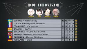 Resultatet i det femte avsnittet av De Eurovisa 2016.
