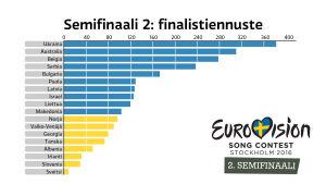 Euroviisujen 2016 Semifinaali 2:n finalistiennuste