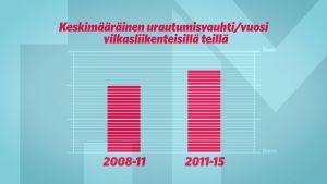 Keskimääräinen urautumisvauhti vilkasliikenteisillä teillä 2008-2015.