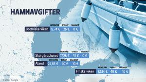 Grafik över hamnavgifterna längsmed den finska kusten.