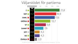 Väljarstödet för partierna i augusti 2016.