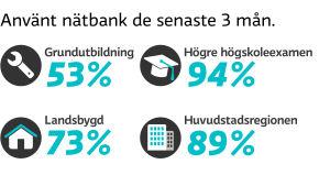 Statistik över nätbanksanvändning