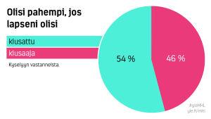 Olisi pahempi, jos lapseni olisi kiusattu 54% vai kiusaaja 46%
