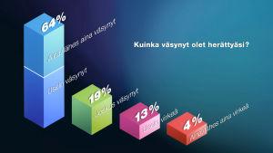 grafiikka siitä, miten väsyneitä suomalaiset ovat herättyään