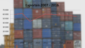 Exporten drar inte