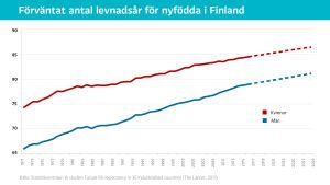 Grafik över förväntat antal levnadsår för nyfödda i Finland