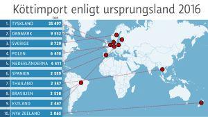 Statistik över den finska köttimporten enligt ursprungsland.
