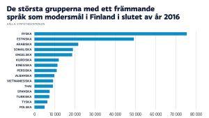 En lista som visar hur mycket det talades främmande språk i Finland i slutet av år 2016