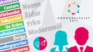 Grafik över partinamn och kandidatstatistik.