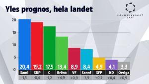 Grafik som visar Yles prognos, kommunalvalet 2017.
