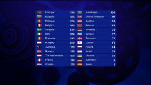 Eurovision laulukilpailun 2017 pistetaulukko