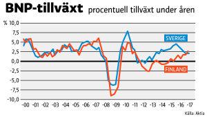 Svensk ekonomi vaxer