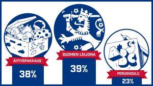 Kansallisäänestyksen voittaja on Suomen leijona