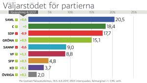 Grafik om väljarstödet för partierna: Samlingspartiet 20,5 procentenheter, Centern 18,4 procentenheter, Sdp 17,7 procentenheter, De gröna 15,1 procentenheter, Sannfinländarna 9,0 procentenheter, Vänsterförbundet 8,8 procentenheter, Svenska folkpartiet 4,8