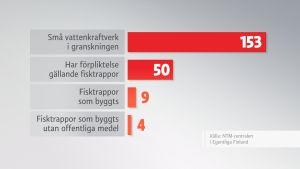 Grafik över vattenkraftverk och fiskvägar.