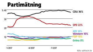 SPD kämpar med sjunkande väljarstöd.