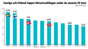 Staplar som visar att börskurser och utdelning har vuxit snabbast i Sverige och Finland.