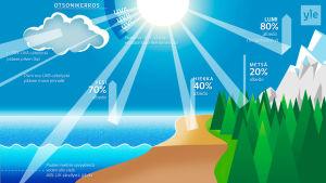 Auringon säteily