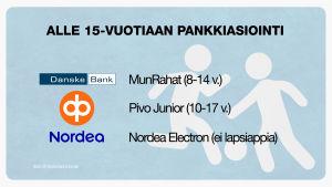 Danske Bankin, OP:n ja Nordean lapsille tarjoamat sovellukset