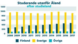 Diagram över antal studerande utanför Åland efter studieland