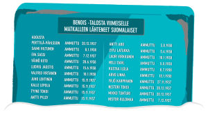 Grafiikka muistomerkistä, jossa lukee Benois'n talosta vuosina 1937-1938 viimeiselle matkalleen lähteneiden suomalaisten nimet