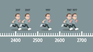 Resultaten i coopertest under olika decennier.