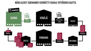Infograafi. Havainnollistava kuvitus siitä miten Alexey Sukmanov kierrätti rahaa yhtiöiden kautta