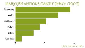 Marjojen kokonaisantioksidanttipitoisuudet