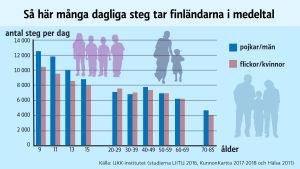 Grafik på antalet steg finländarna tar dagligen.