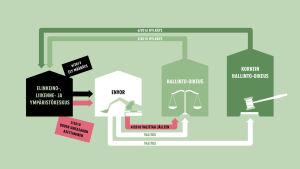 Infografiikka Envorin valituksista hallinto-oikeuteen ja korkeampaan hallinto-oikeuteen.